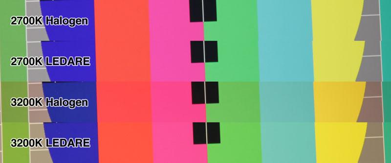 Farbwiedergabe der Ledare LED im Detail